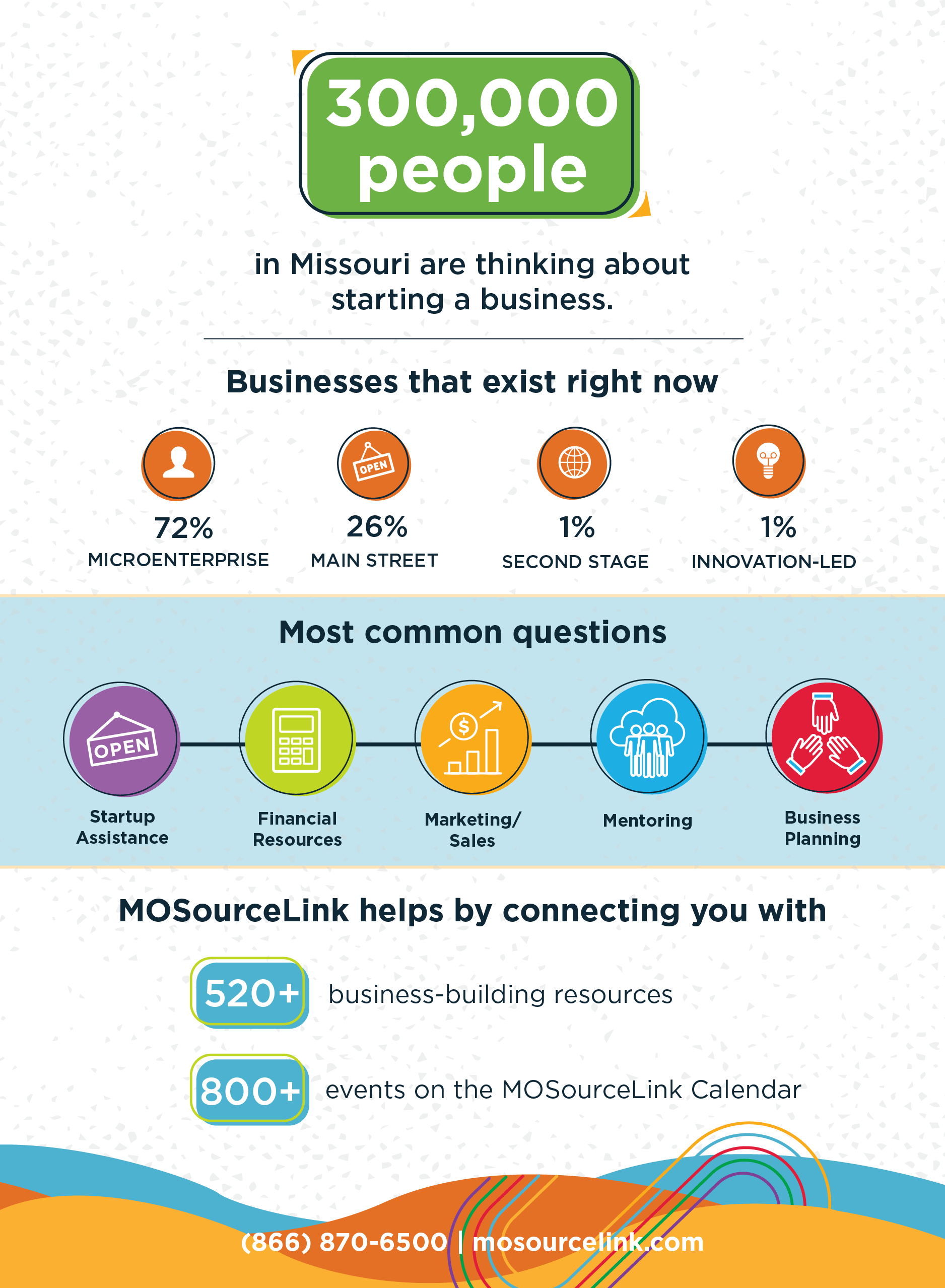 MOSourceLink 2018 Year in Review Infographic