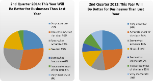 Q2 2014 Business Comparison to Last Year